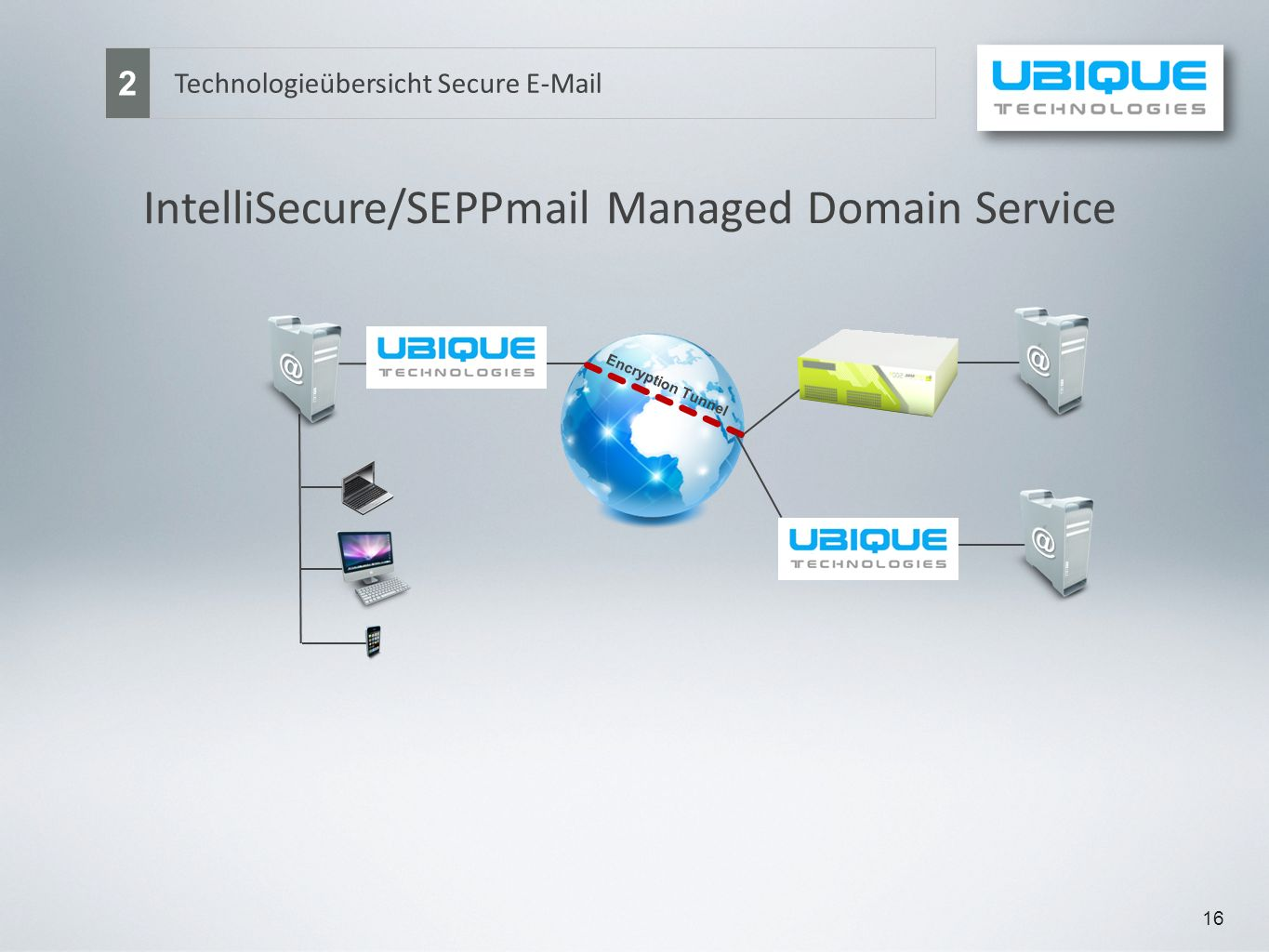 IntelliSecure/SEPPmail Managed Domain Service