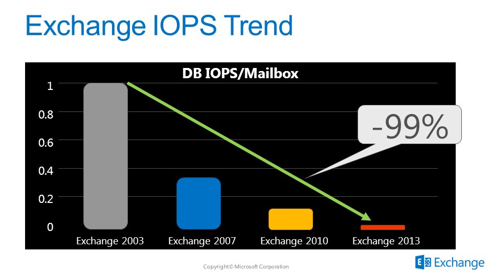 -99% Exchange IOPS Trend DB IOPS/Mailbox 1 0.8 0.6 0.4 0.2