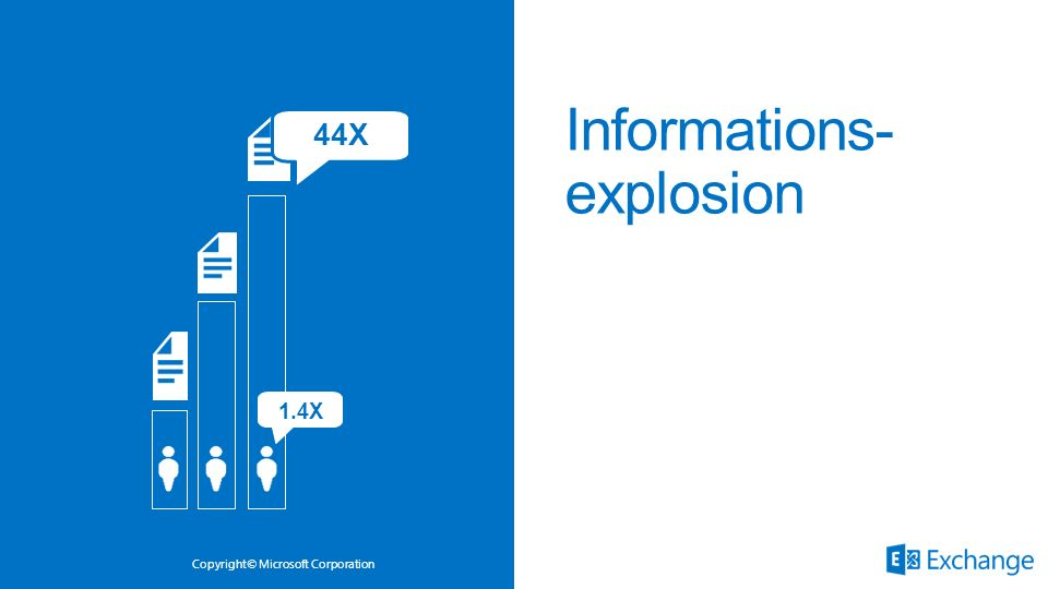 Informations- explosion