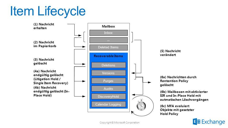 Item Lifecycle (1) Nachricht erhalten Mailbox Inbox …