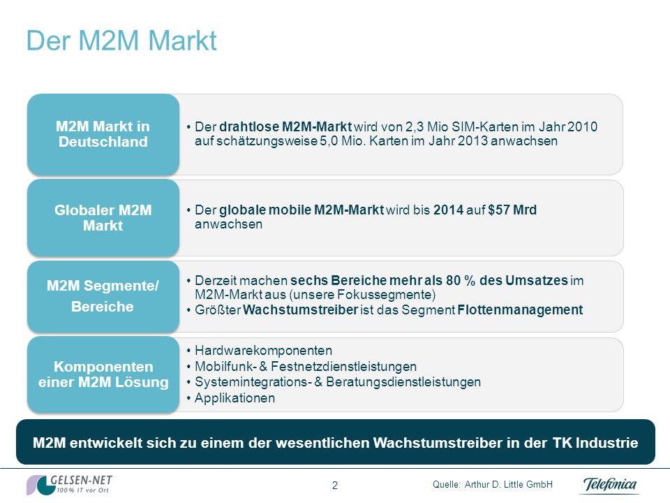M2M Markt in Deutschland Komponenten einer M2M Lösung