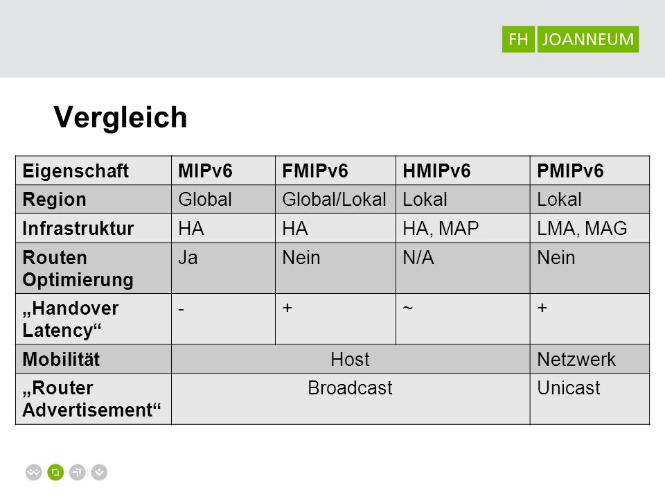Vergleich Eigenschaft MIPv6 FMIPv6 HMIPv6 PMIPv6 Region Global