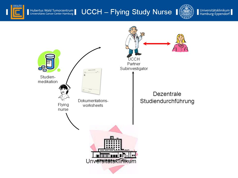 UCCH – Flying Study Nurse