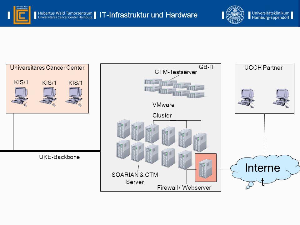 IT-Infrastruktur und Hardware