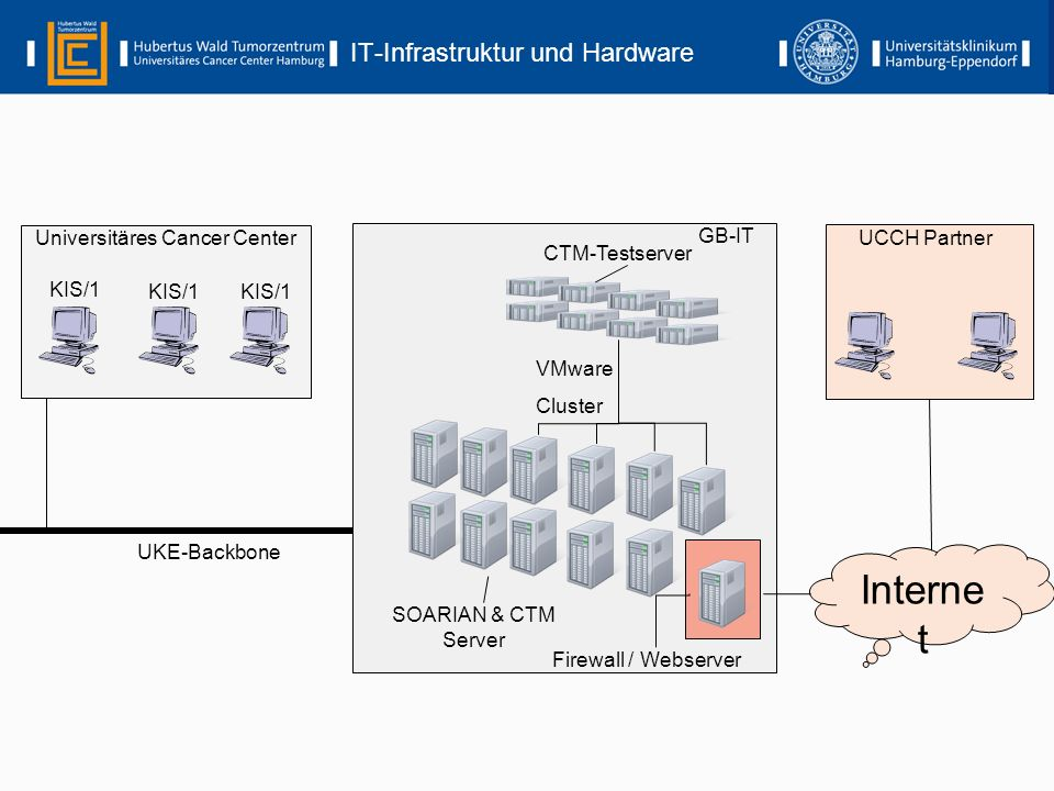 IT-Infrastruktur und Hardware