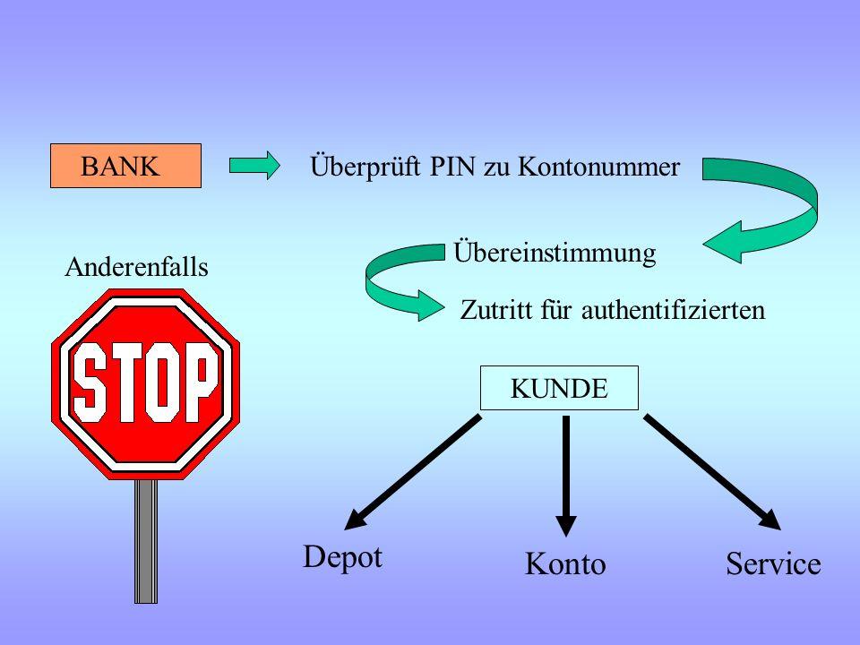 Depot Konto Service BANK Überprüft PIN zu Kontonummer Übereinstimmung