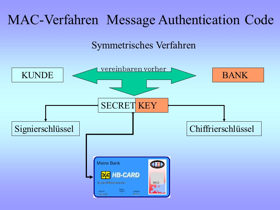 MAC-Verfahren Message Authentication Code