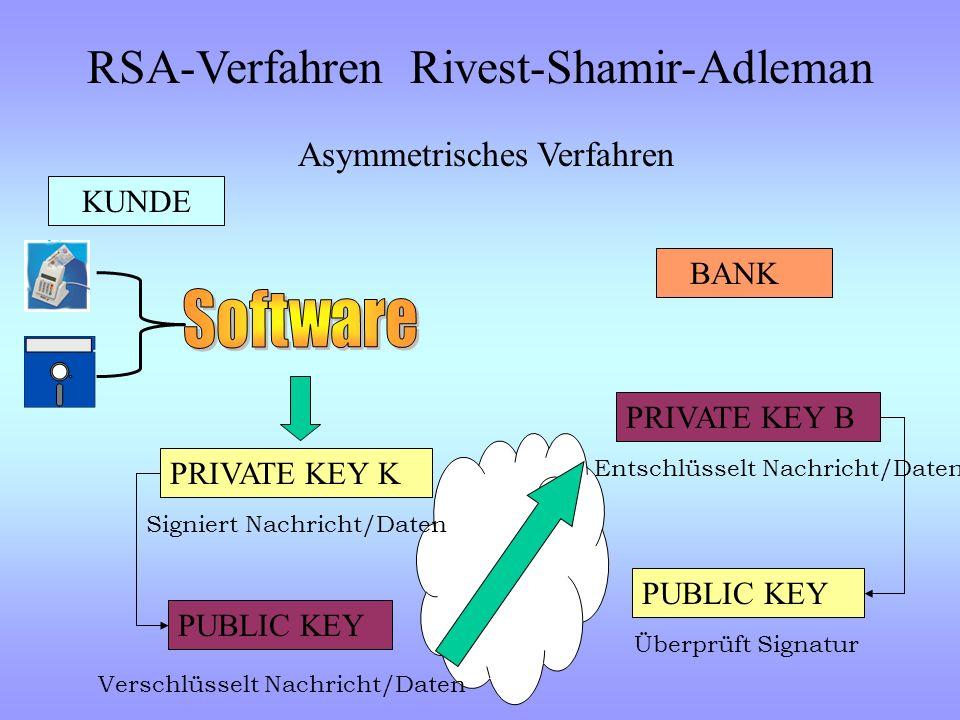 RSA-Verfahren Rivest-Shamir-Adleman