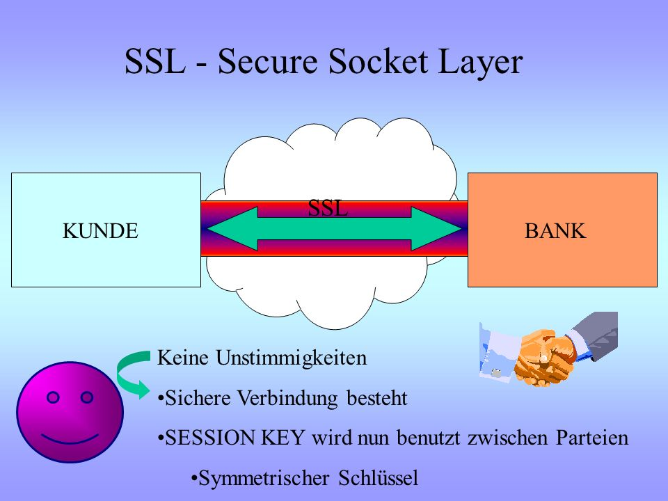 SSL - Secure Socket Layer