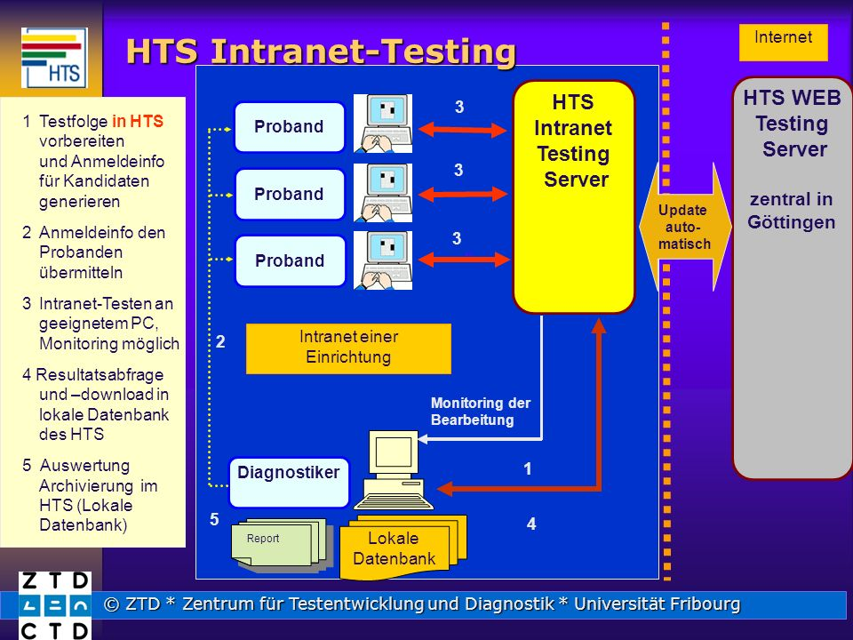 HTS Intranet-Testing HTS WEB HTS Intranet Testing Server Testing