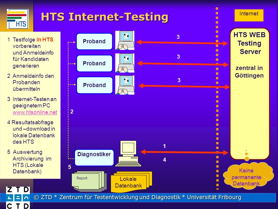 HTS Internet-Testing HTS WEB Testing Server zentral in Göttingen