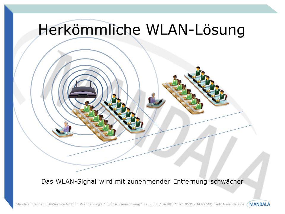Herkömmliche WLAN-Lösung