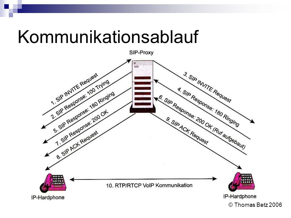 Kommunikationsablauf