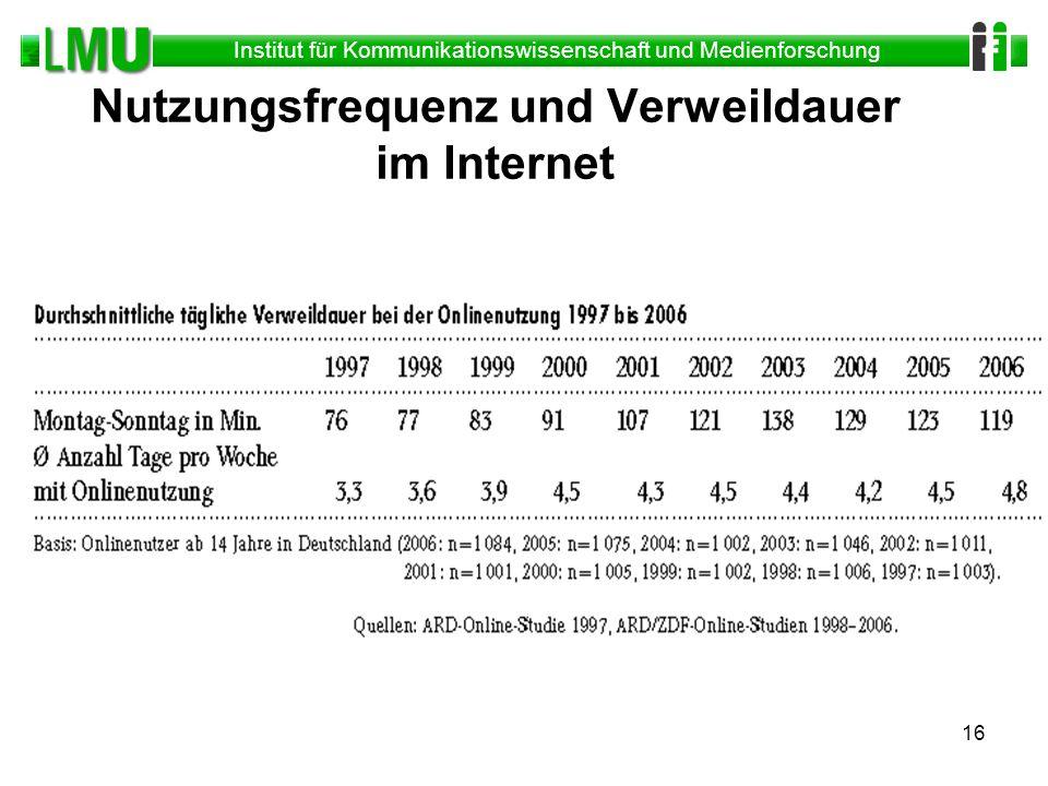 Nutzungsfrequenz und Verweildauer im Internet