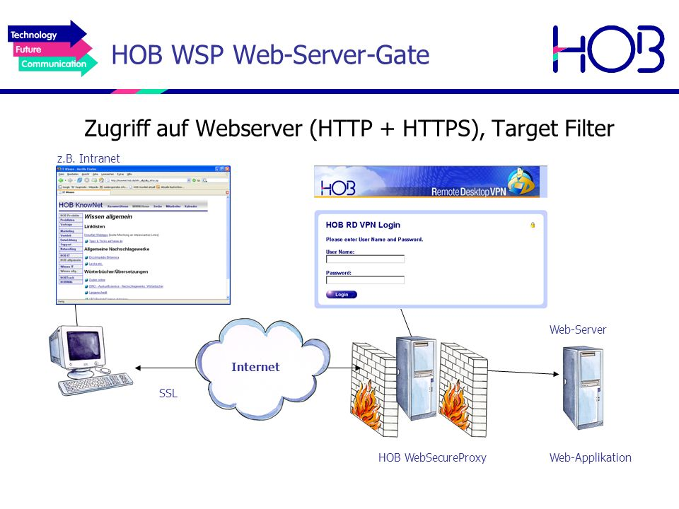 HOB WSP Web-Server-Gate