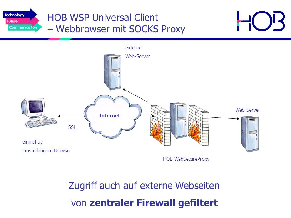 HOB WSP Universal Client – Webbrowser mit SOCKS Proxy