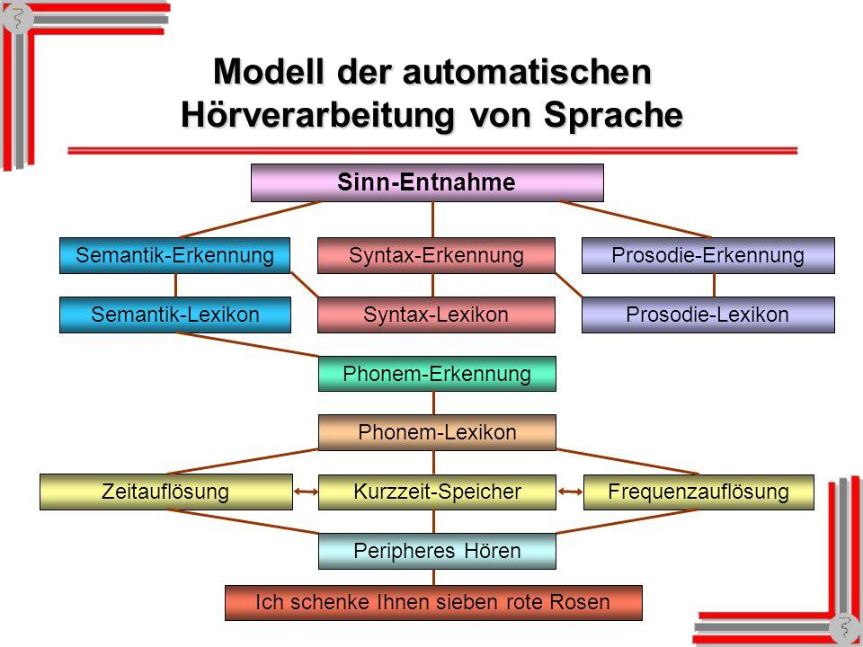 Modell der automatischen Hörverarbeitung von Sprache