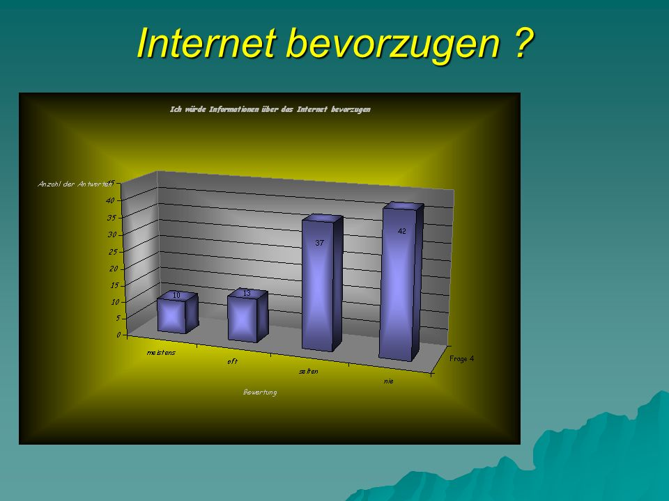 Internet bevorzugen