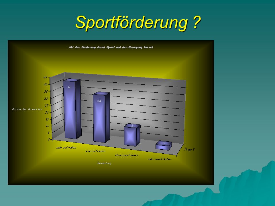 Sportförderung