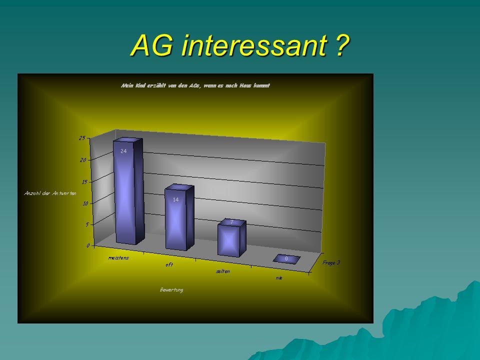 AG interessant