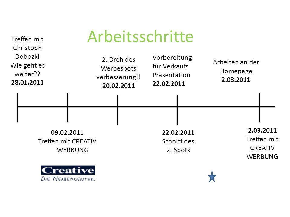 Arbeitsschritte Treffen mit Christoph Dobozki Wie geht es weiter
