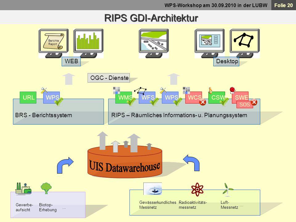 UIS Datawarehouse RIPS GDI-Architektur WEB Desktop OGC - Dienste WPS