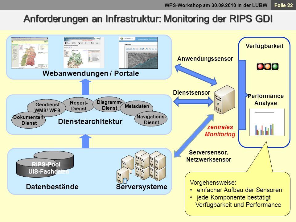 Webanwendungen / Portale Datenbestände Serversysteme