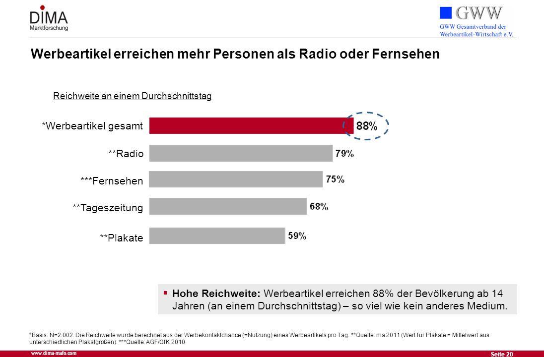Werbeartikel erreichen mehr Personen als Radio oder Fernsehen