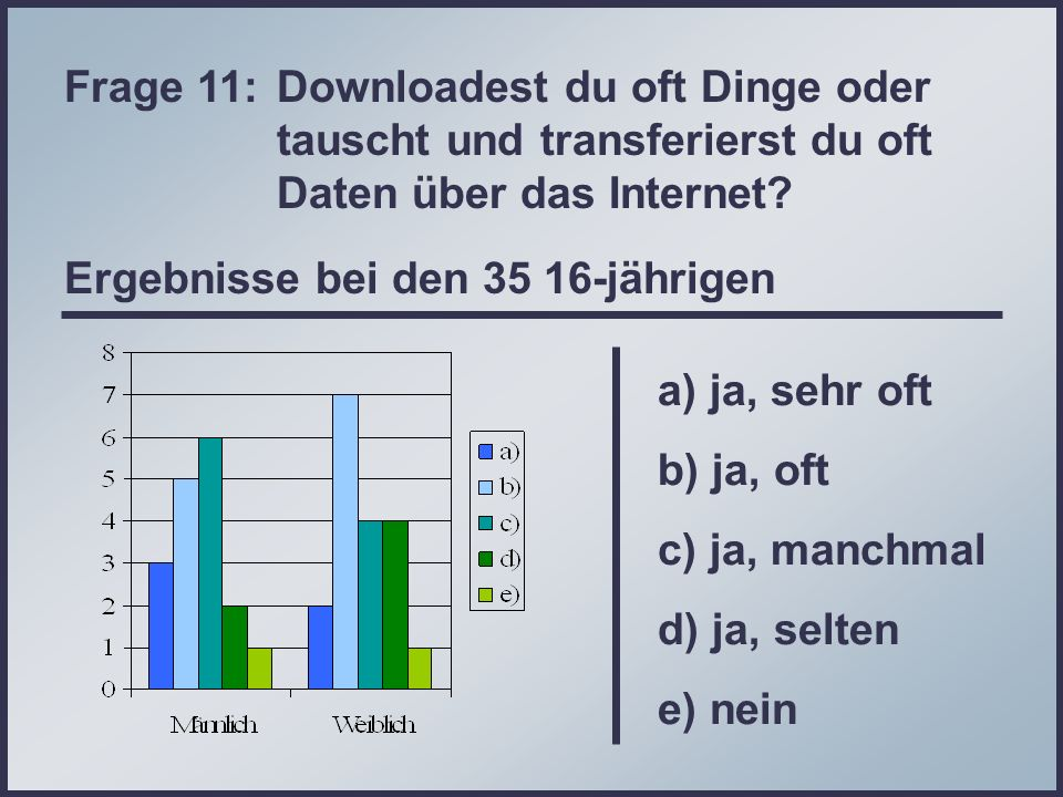 Frage 11:. Downloadest du oft Dinge oder
