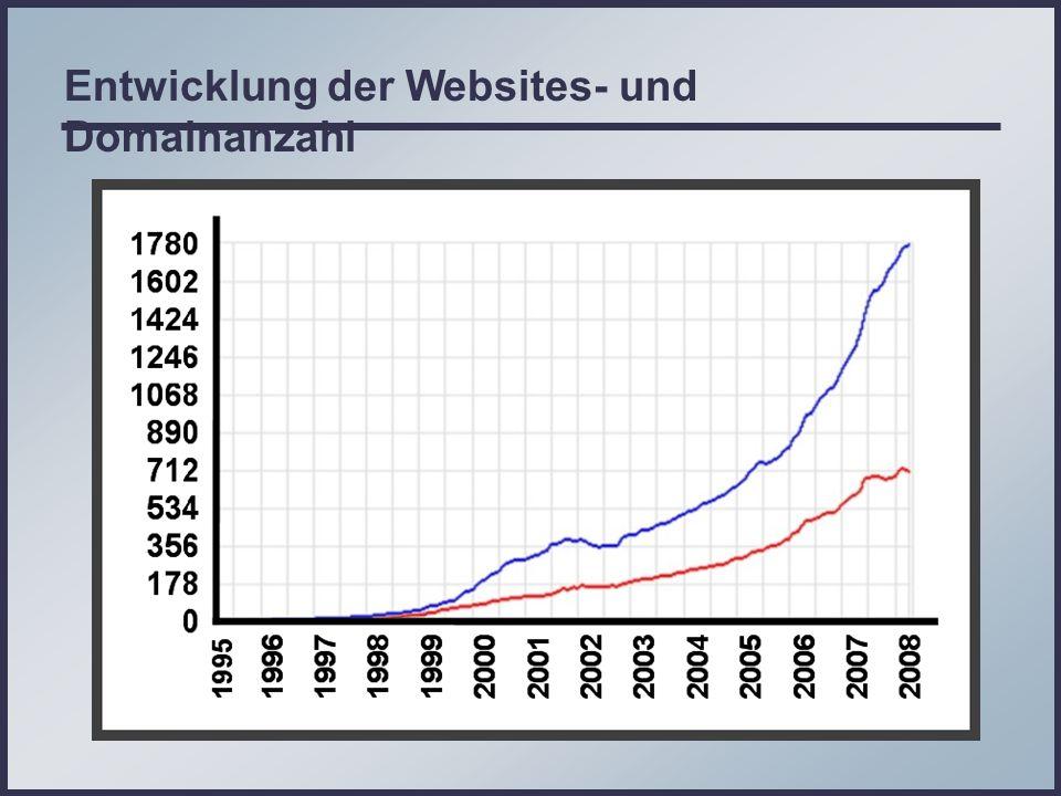 Entwicklung der Websites- und Domainanzahl