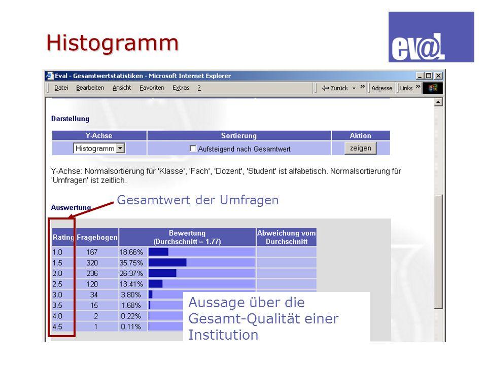 Histogramm Aussage über die Gesamt-Qualität einer Institution