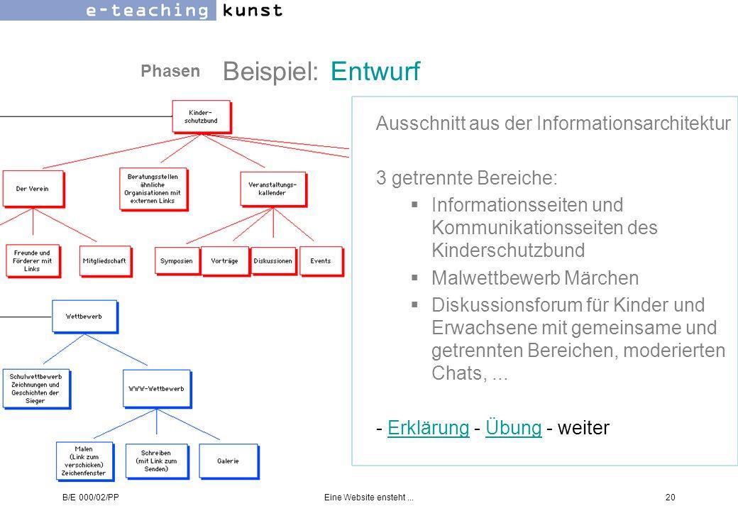 Beispiel: Entwurf Ausschnitt aus der Informationsarchitektur