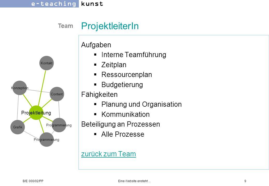 ProjektleiterIn Aufgaben Interne Teamführung Zeitplan Ressourcenplan