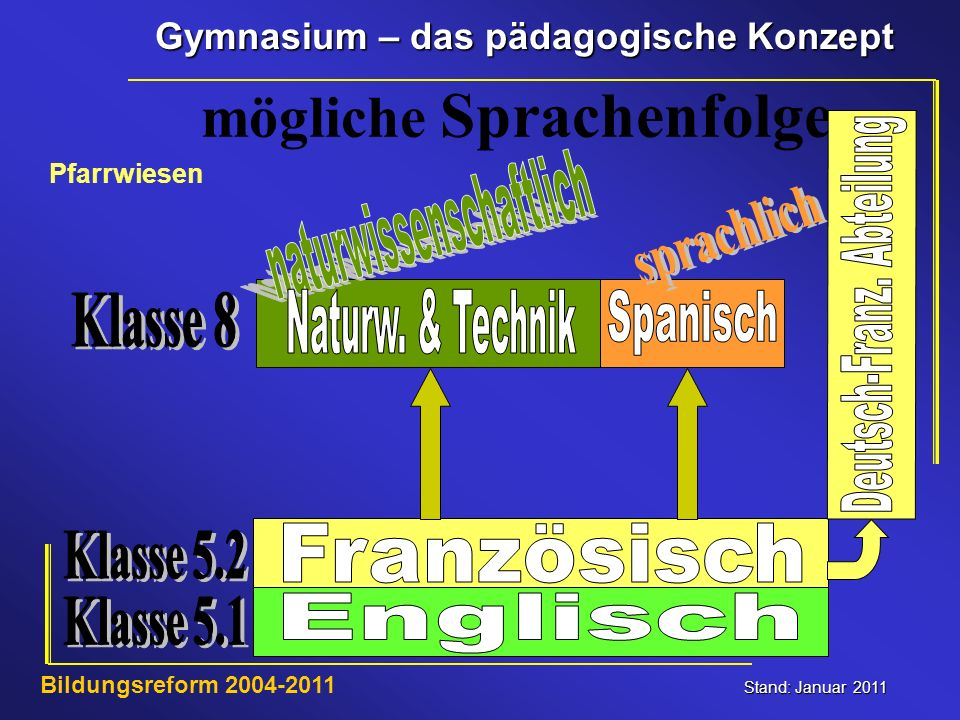 naturwissenschaftlich Deutsch-Franz. Abteilung