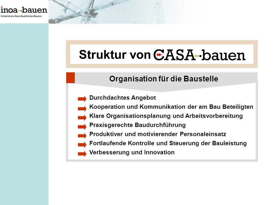Struktur von Organisation für die Baustelle Durchdachtes Angebot