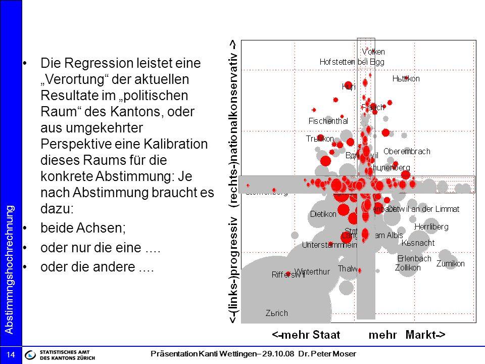 """Die Regression leistet eine """"Verortung der aktuellen Resultate im """"politischen Raum des Kantons, oder aus umgekehrter Perspektive eine Kalibration dieses Raums für die konkrete Abstimmung: Je nach Abstimmung braucht es dazu:"""