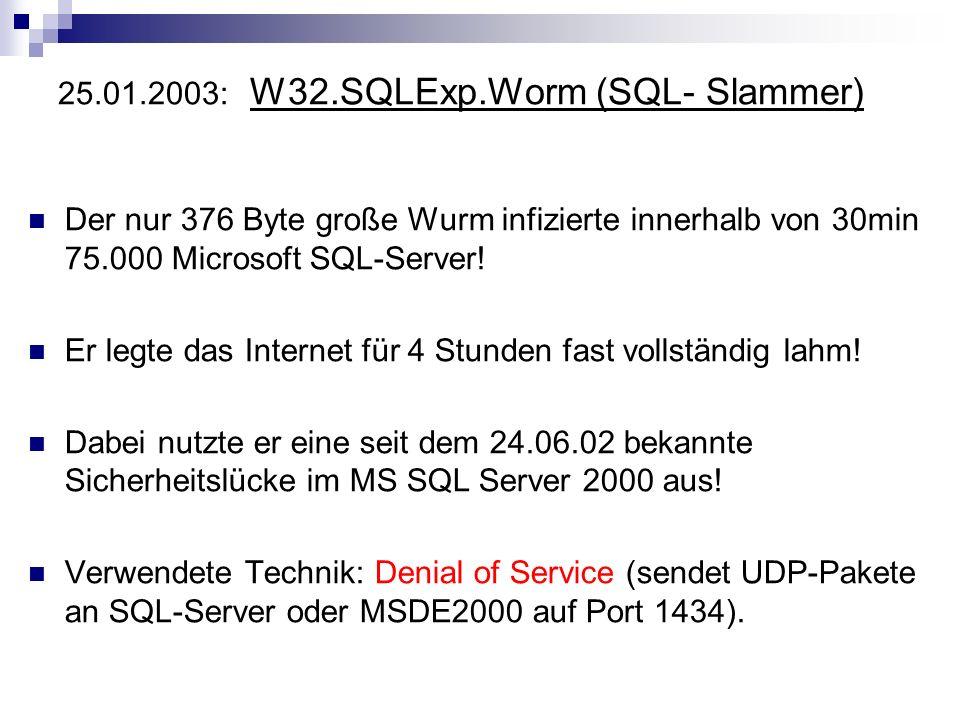 25.01.2003: W32.SQLExp.Worm (SQL- Slammer)