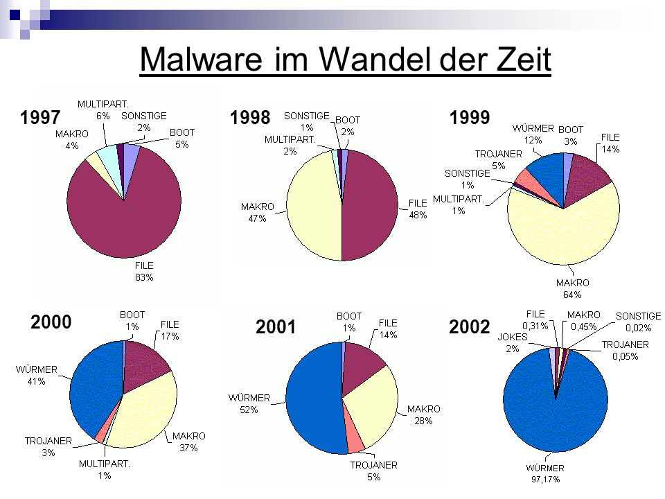 Malware im Wandel der Zeit