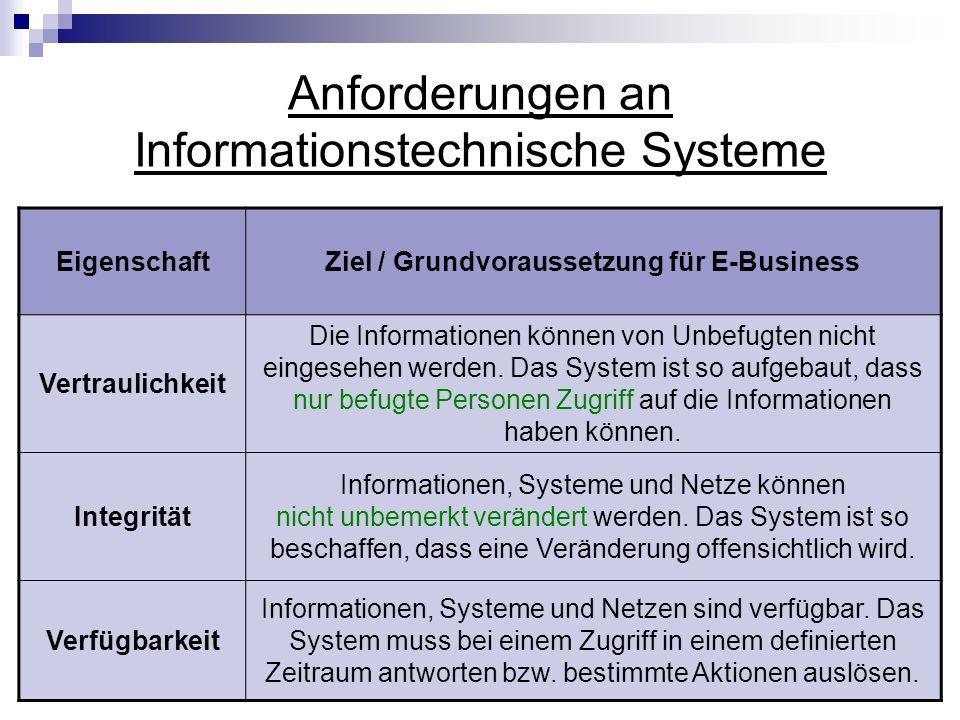Anforderungen an Informationstechnische Systeme