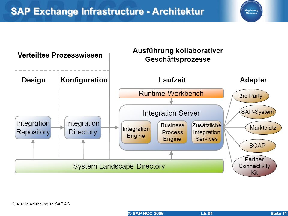 SAP Exchange Infrastructure - Architektur