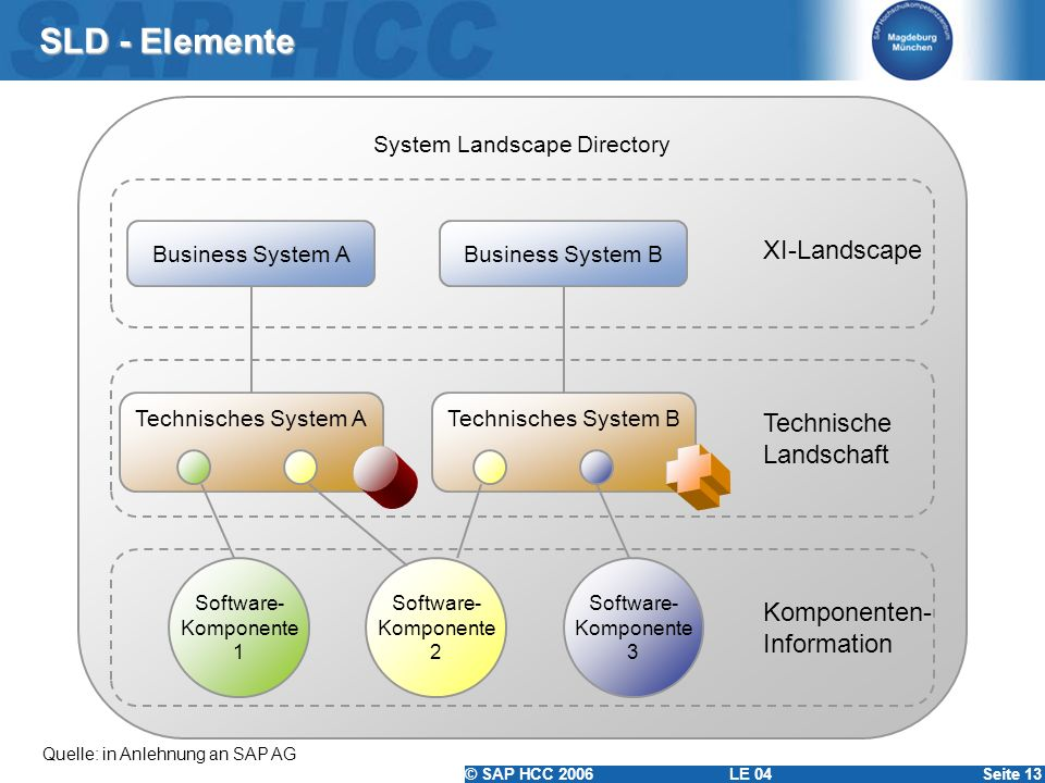 System Landscape Directory