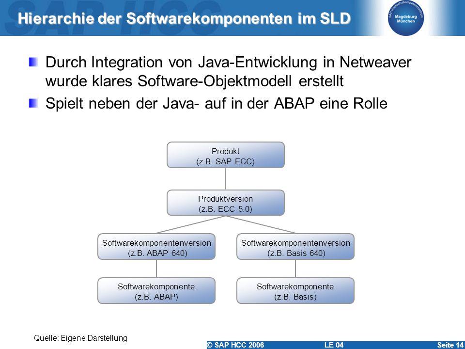 Hierarchie der Softwarekomponenten im SLD