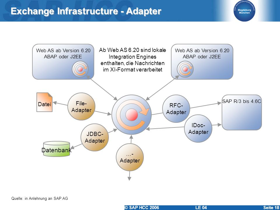 Exchange Infrastructure - Adapter