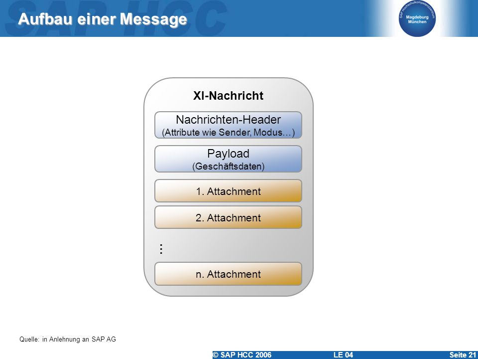 (Attribute wie Sender, Modus…)
