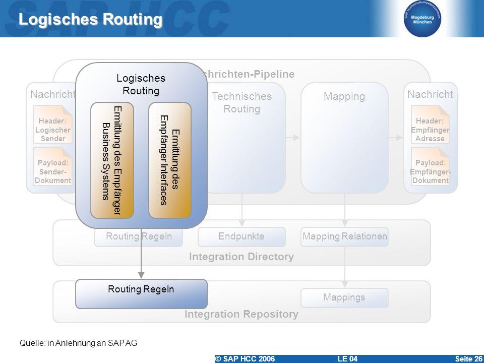 Nachrichten-Pipeline Integration Directory Integration Repository