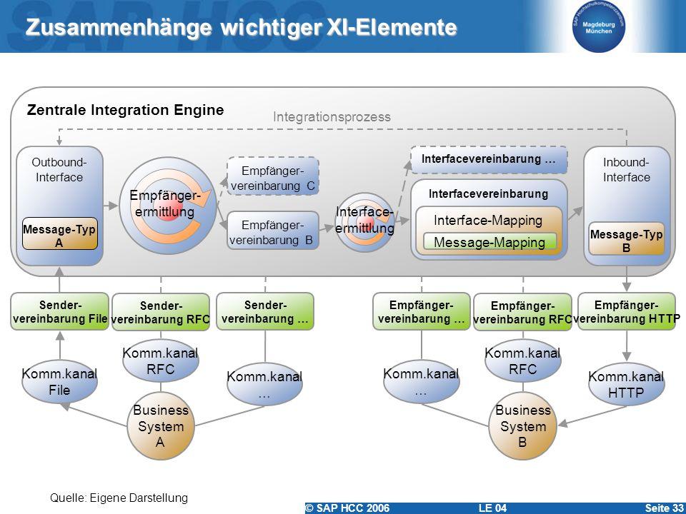 Zusammenhänge wichtiger XI-Elemente