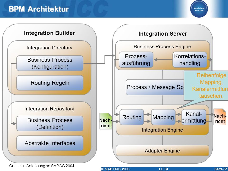 BPM Architektur Integration Builder Integration Server Prozess-