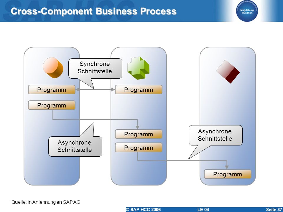 Cross-Component Business Process