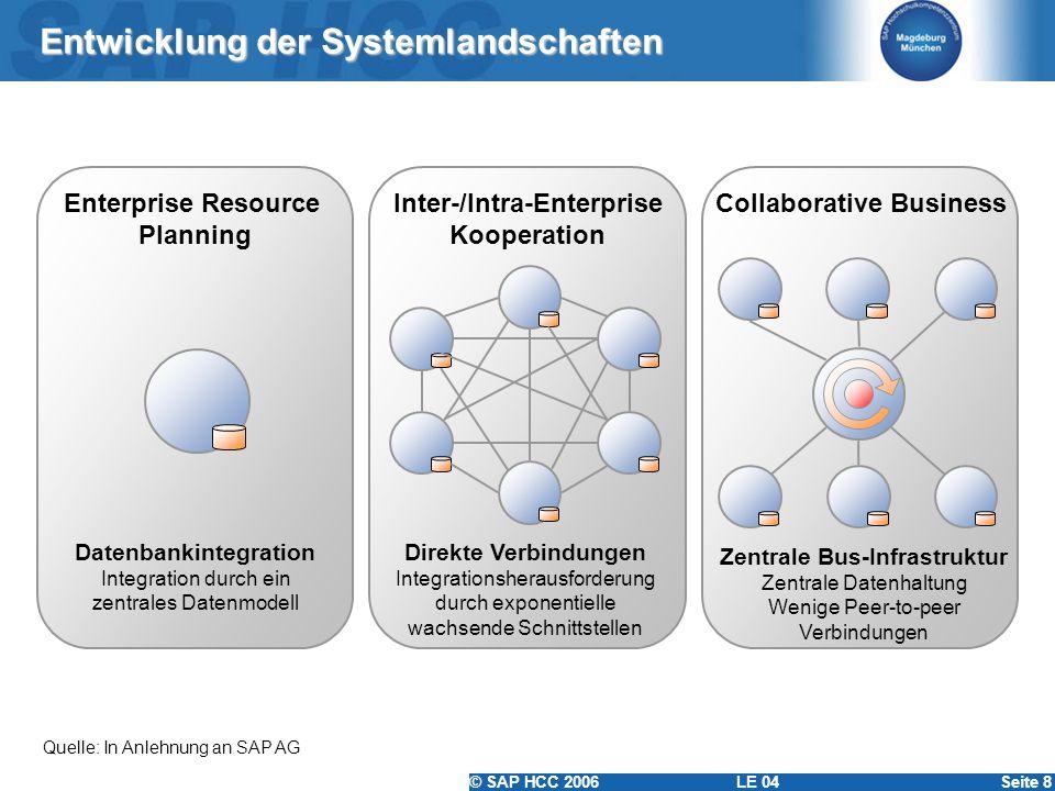 Entwicklung der Systemlandschaften