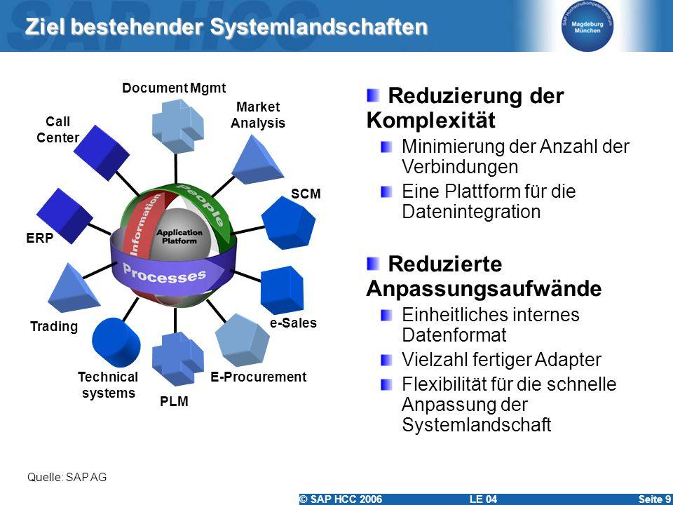 Ziel bestehender Systemlandschaften
